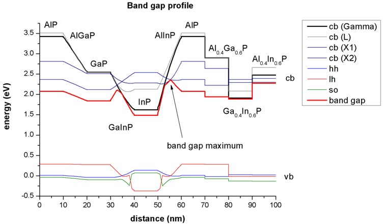 gaas band structure